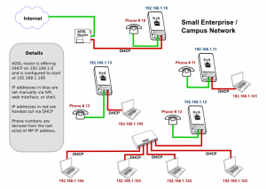 example diagram of an SECN network setup