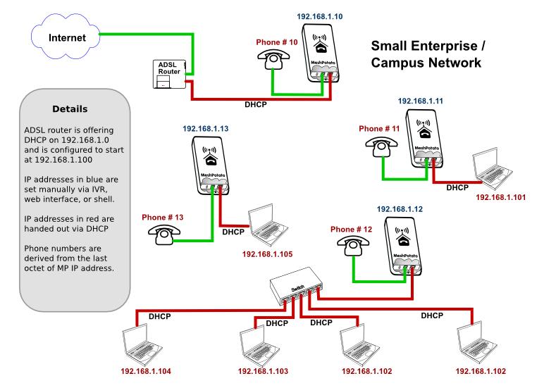 Village Telco  U00bb Small Enterprise  U2013 Campus Network  Secn